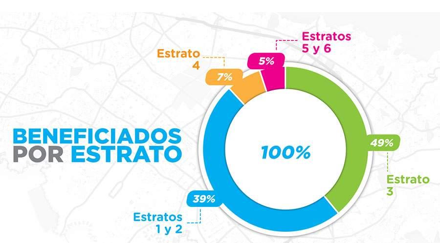 Población que moviliza el metro de Bogotá